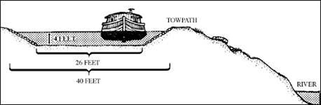 Cross-section of Ohio and Erie Canal